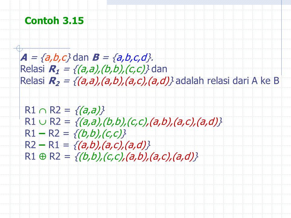 Contoh 3.15 A = {a,b,c} dan B = {a,b,c,d}. Relasi R1 = {(a,a),(b,b),(c,c)} dan. Relasi R2 = {(a,a),(a,b),(a,c),(a,d)} adalah relasi dari A ke B.
