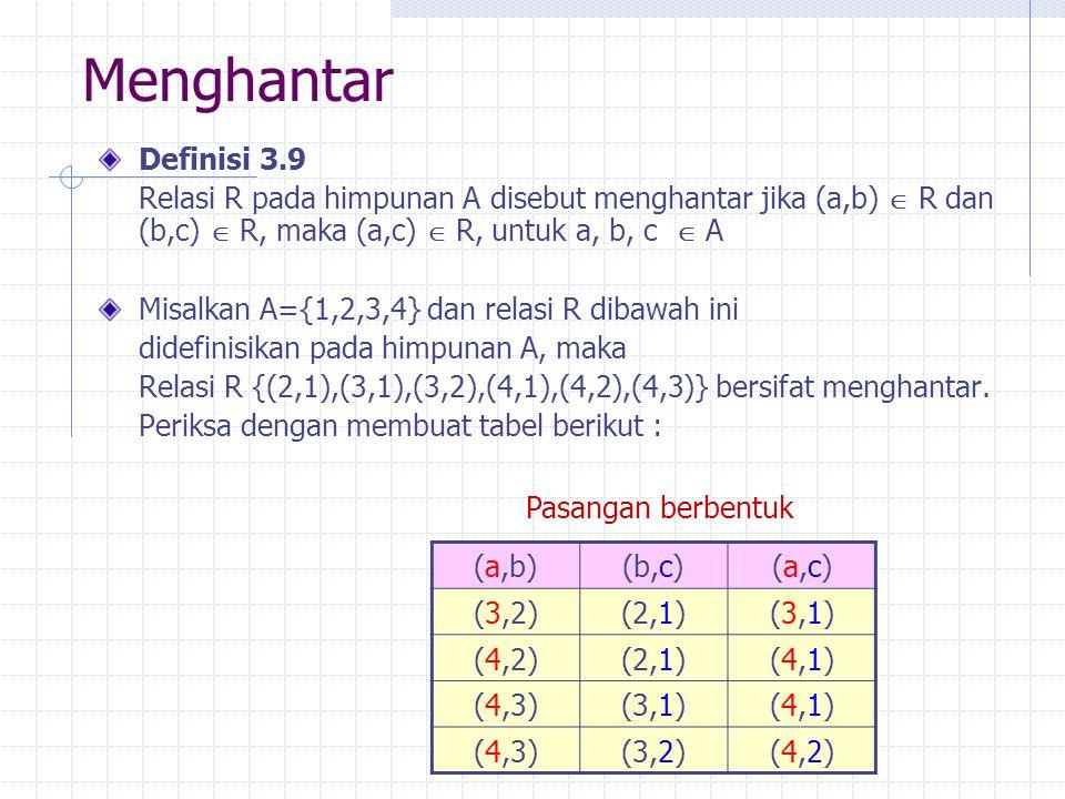 Menghantar Definisi 3.9. Relasi R pada himpunan A disebut menghantar jika (a,b)  R dan (b,c)  R, maka (a,c)  R, untuk a, b, c  A.