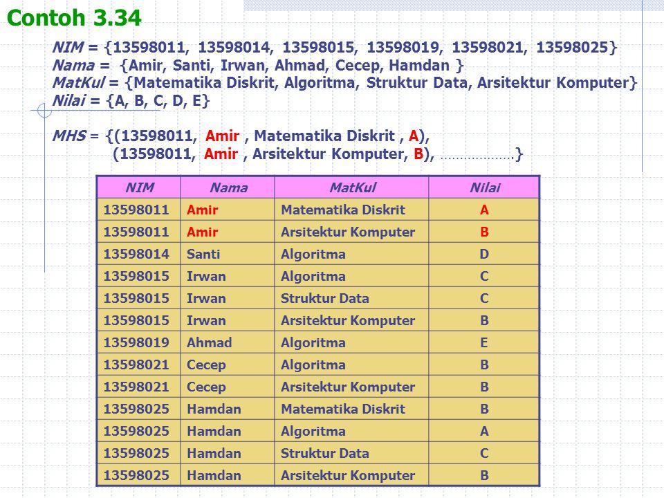 Contoh 3.34 NIM = {13598011, 13598014, 13598015, 13598019, 13598021, 13598025} Nama = {Amir, Santi, Irwan, Ahmad, Cecep, Hamdan }