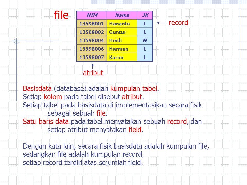 file record atribut Basisdata (database) adalah kumpulan tabel.