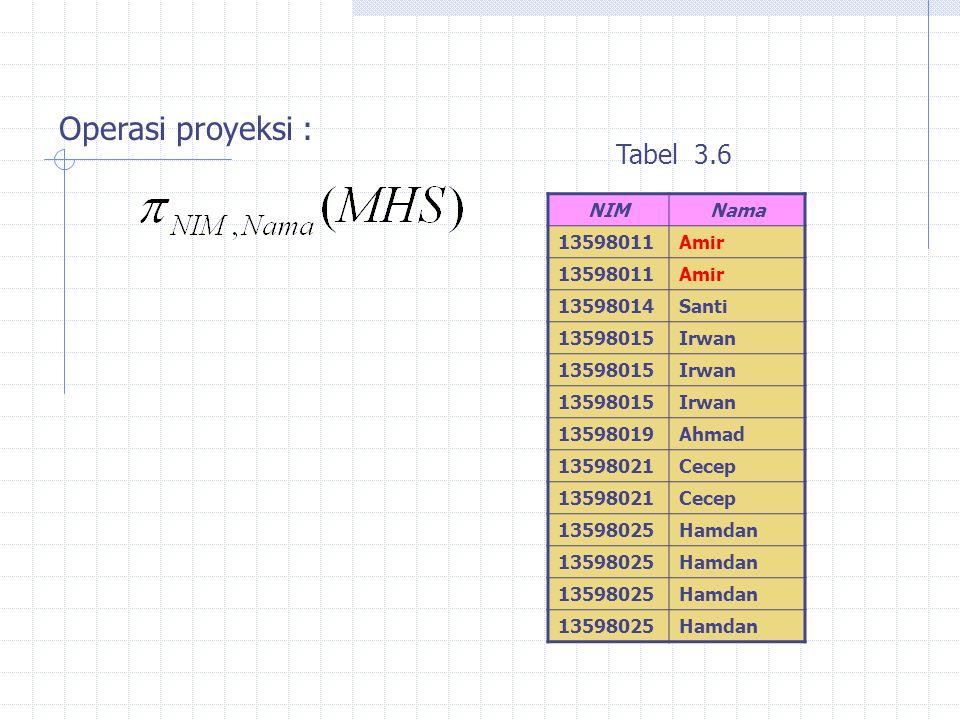 Operasi proyeksi : Tabel 3.6 NIM Nama 13598011 Amir 13598014 Santi