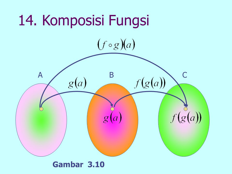 14. Komposisi Fungsi A B C Gambar 3.10