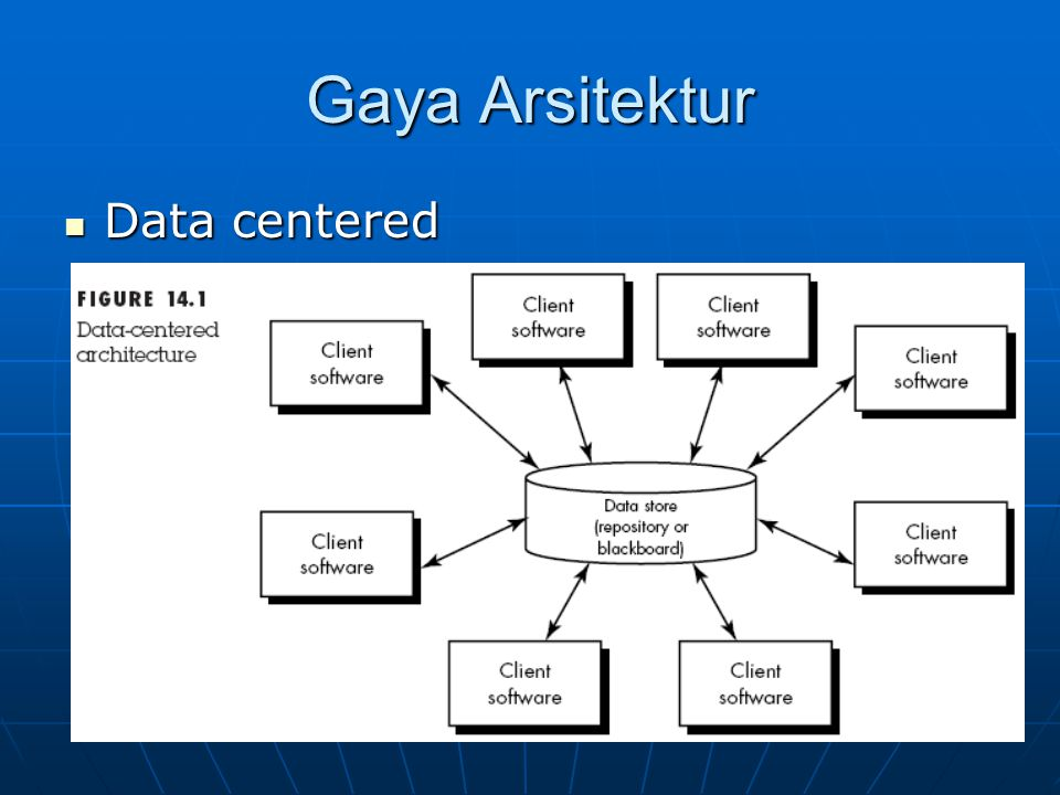 Gaya Arsitektur Data centered