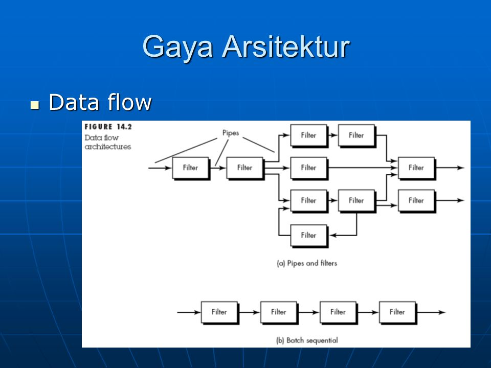 Gaya Arsitektur Data flow
