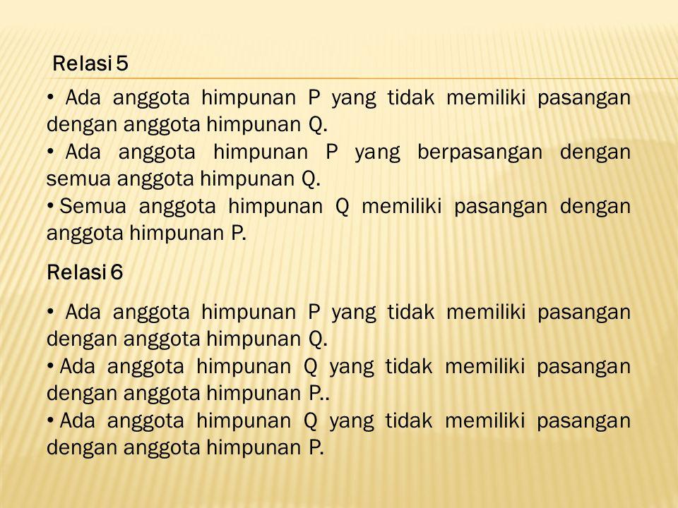 Relasi 5 Ada anggota himpunan P yang tidak memiliki pasangan dengan anggota himpunan Q.