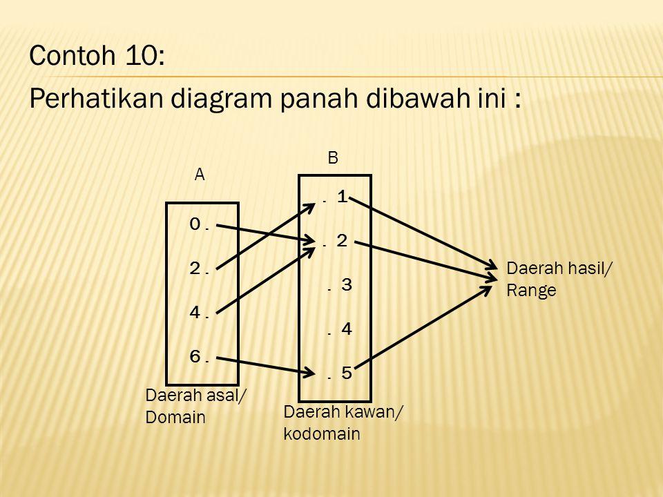 Perhatikan diagram panah dibawah ini :