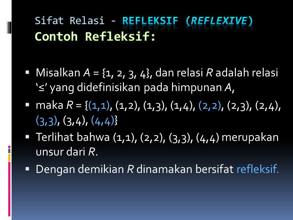Sifat Relasi - Refleksif (reflexive) Contoh Refleksif: