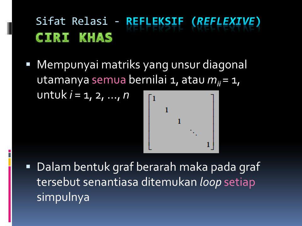 Sifat Relasi - Refleksif (reflexive) CIRI KHAS