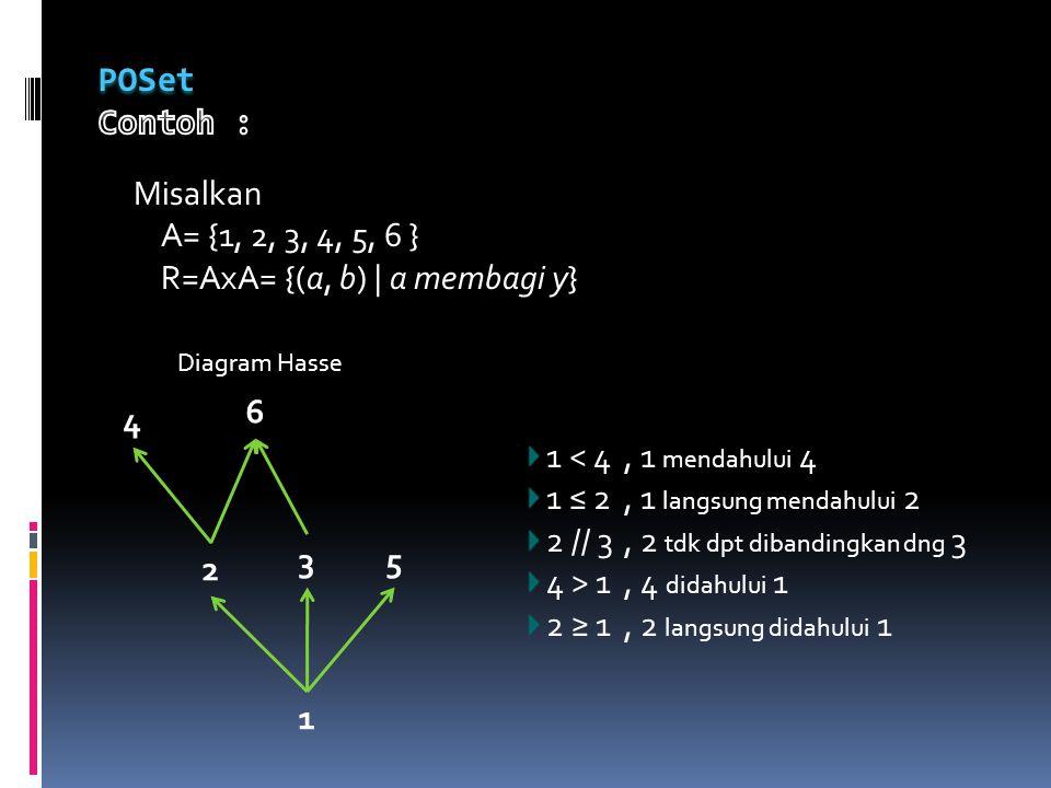 R=AxA= {(a, b) | a membagi y}
