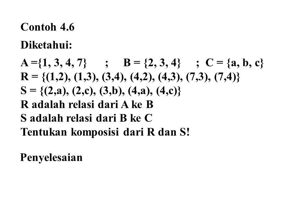 Contoh 4.6 Diketahui: A ={1, 3, 4, 7} ; B = {2, 3, 4} ; C = {a, b, c} R = {(1,2), (1,3), (3,4), (4,2), (4,3), (7,3), (7,4)}