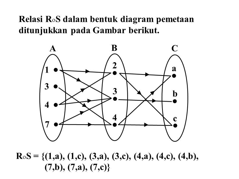 Relasi RoS dalam bentuk diagram pemetaan ditunjukkan pada Gambar berikut.