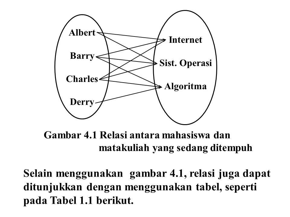 Albert Barry. Charles. Derry. Internet. Sist. Operasi. Algoritma. Gambar 4.1 Relasi antara mahasiswa dan.