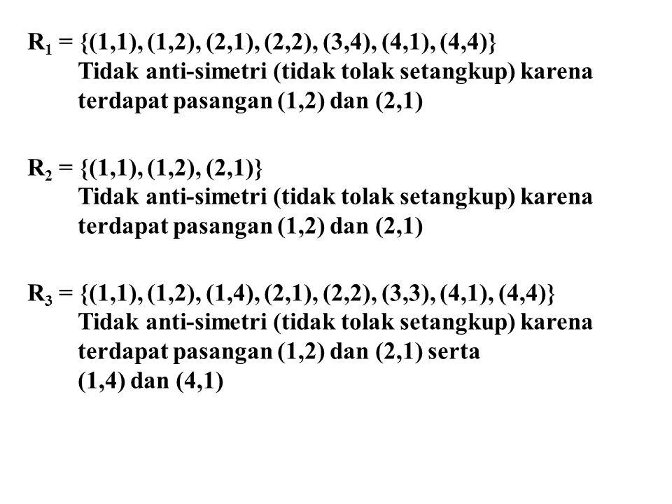R1 = {(1,1), (1,2), (2,1), (2,2), (3,4), (4,1), (4,4)} Tidak anti-simetri (tidak tolak setangkup) karena.