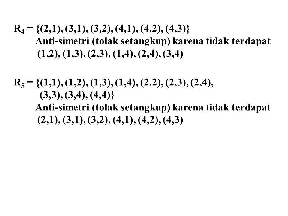 R4 = {(2,1), (3,1), (3,2), (4,1), (4,2), (4,3)} Anti-simetri (tolak setangkup) karena tidak terdapat.