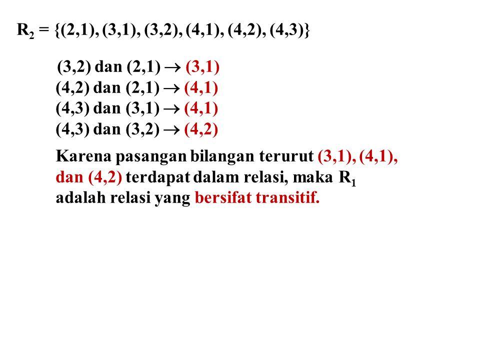 R2 = {(2,1), (3,1), (3,2), (4,1), (4,2), (4,3)} (3,2) dan (2,1)  (3,1) (4,2) dan (2,1)  (4,1) (4,3) dan (3,1)  (4,1)