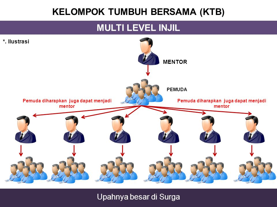 KELOMPOK TUMBUH BERSAMA (KTB) MULTI LEVEL INJIL