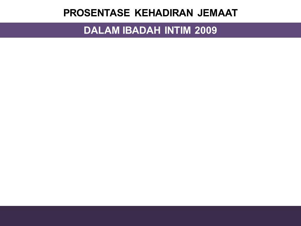 PROSENTASE KEHADIRAN JEMAAT