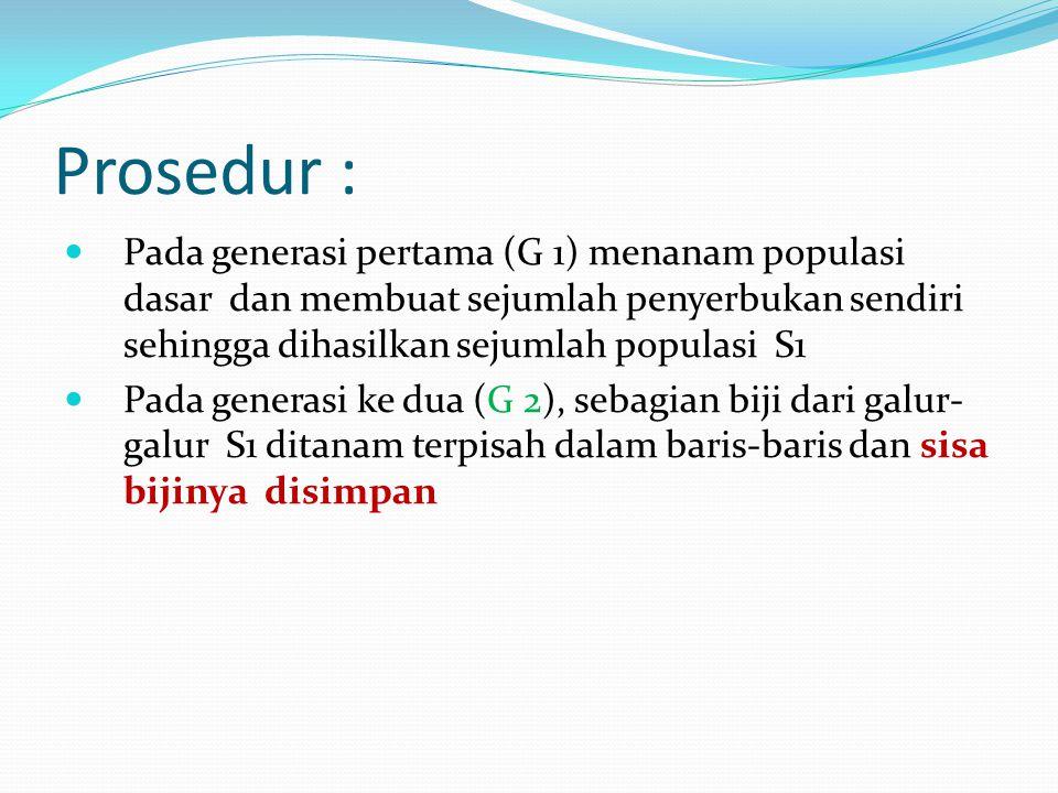 Prosedur : Pada generasi pertama (G 1) menanam populasi dasar dan membuat sejumlah penyerbukan sendiri sehingga dihasilkan sejumlah populasi S1.