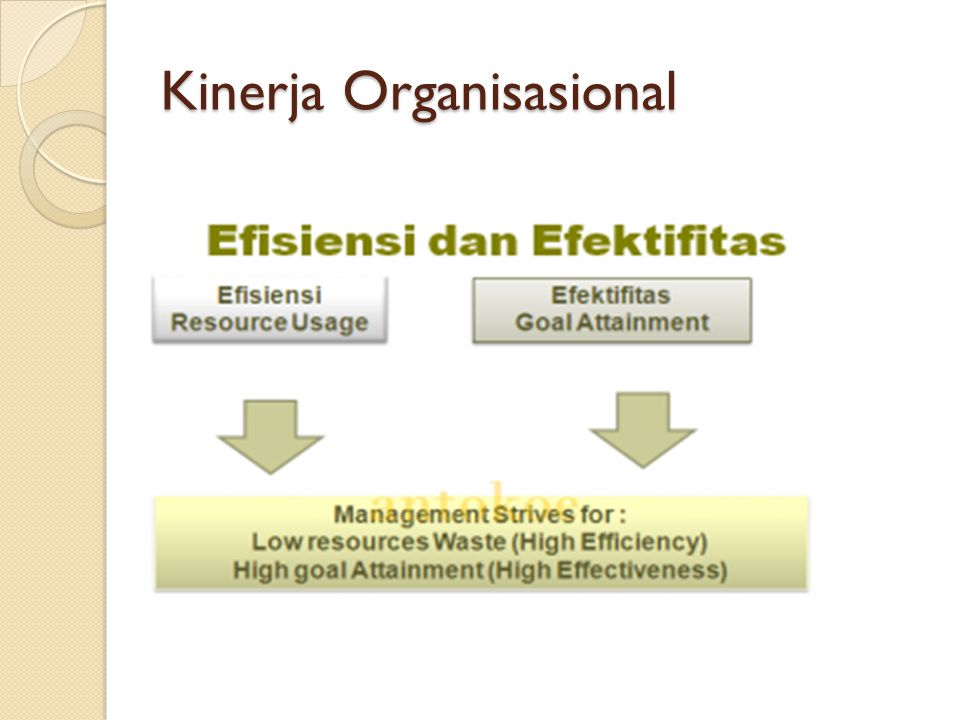Kinerja Organisasional
