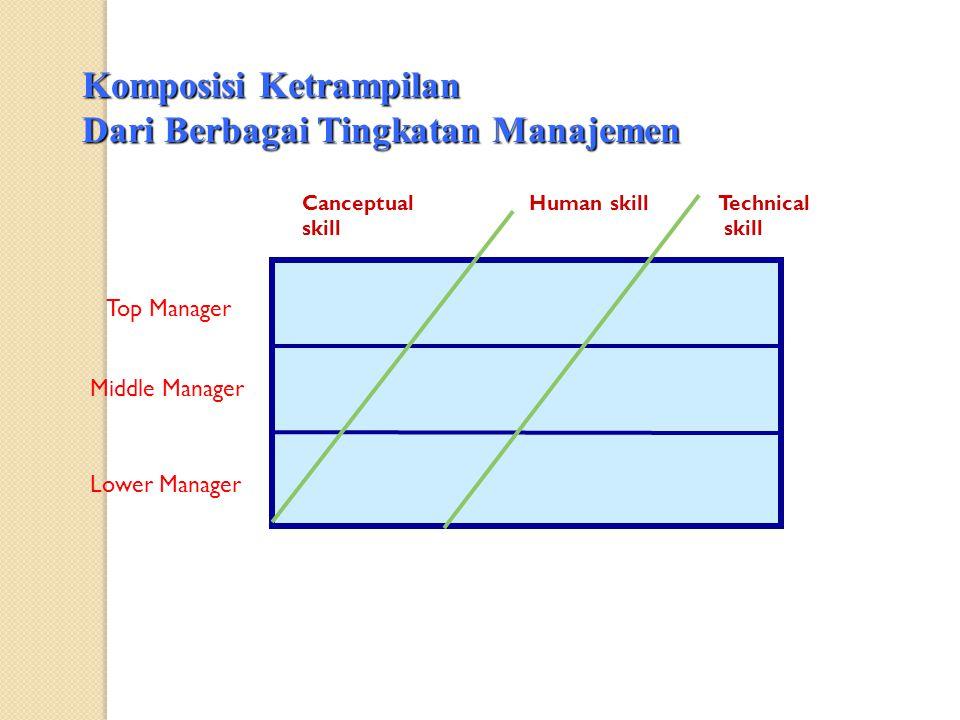 Komposisi Ketrampilan Dari Berbagai Tingkatan Manajemen