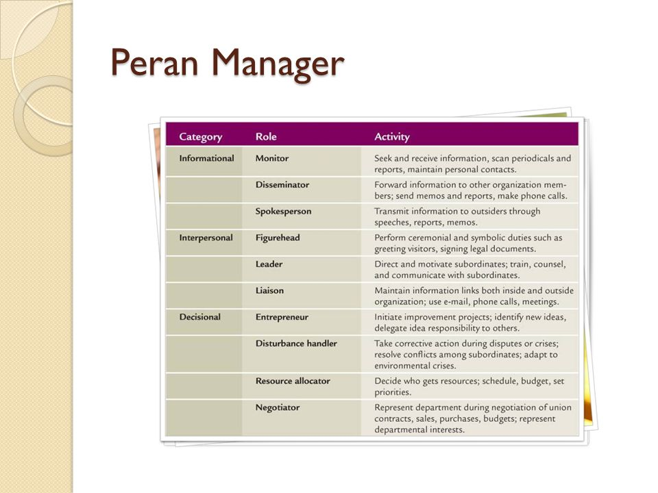 Peran Manager
