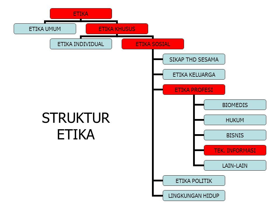 STRUKTUR ETIKA