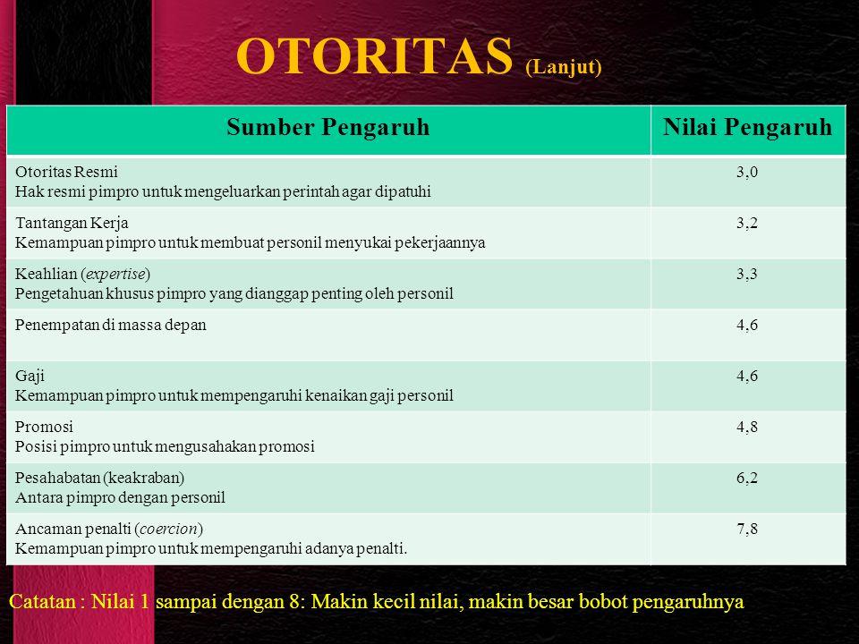 OTORITAS (Lanjut) Sumber Pengaruh Nilai Pengaruh
