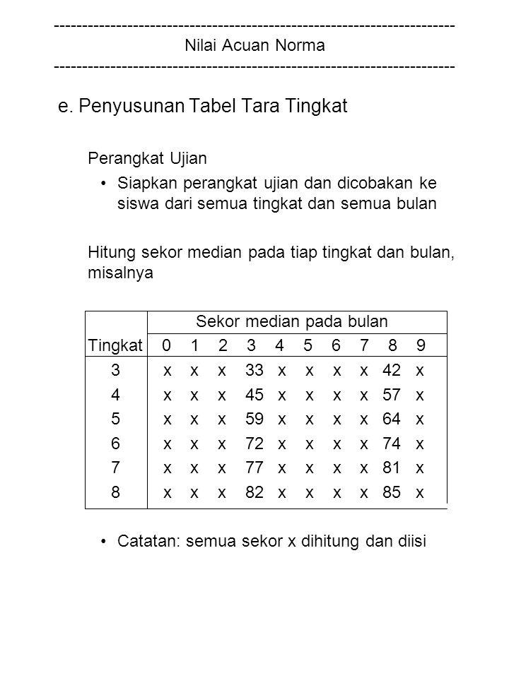 e. Penyusunan Tabel Tara Tingkat