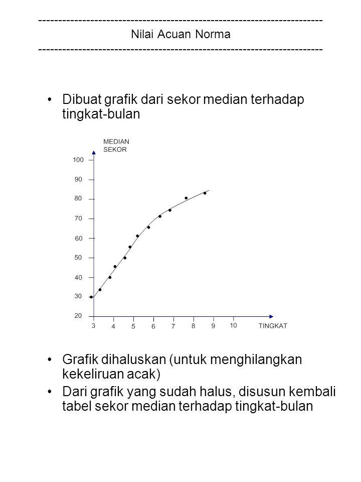 Dibuat grafik dari sekor median terhadap tingkat-bulan