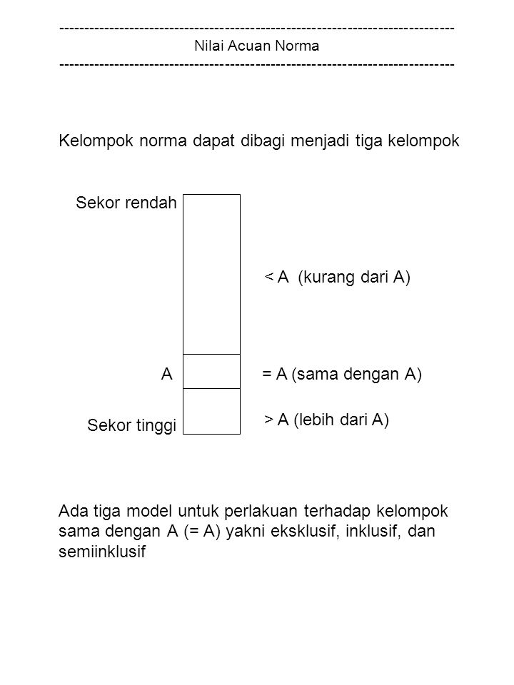 Kelompok norma dapat dibagi menjadi tiga kelompok