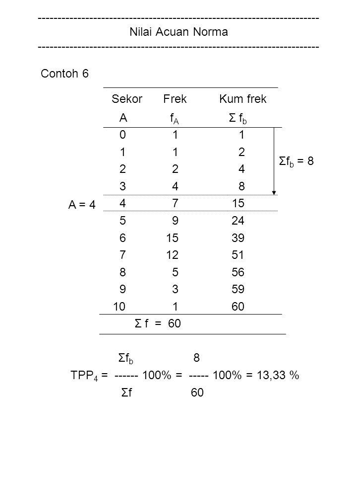 TPP4 = ------ 100% = ----- 100% = 13,33 % Σfb = 8