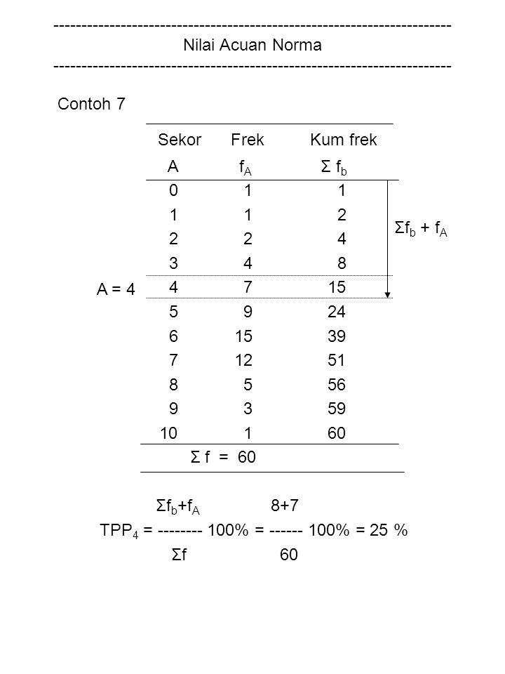 TPP4 = -------- 100% = ------ 100% = 25 % Σfb + fA