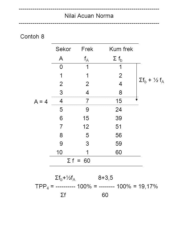 TPP4 = ---------- 100% = -------- 100% = 19,17% Σfb + ½ fA