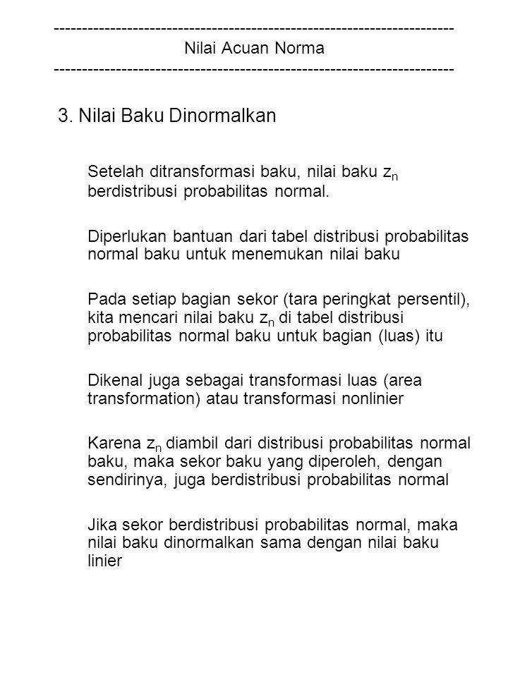 3. Nilai Baku Dinormalkan