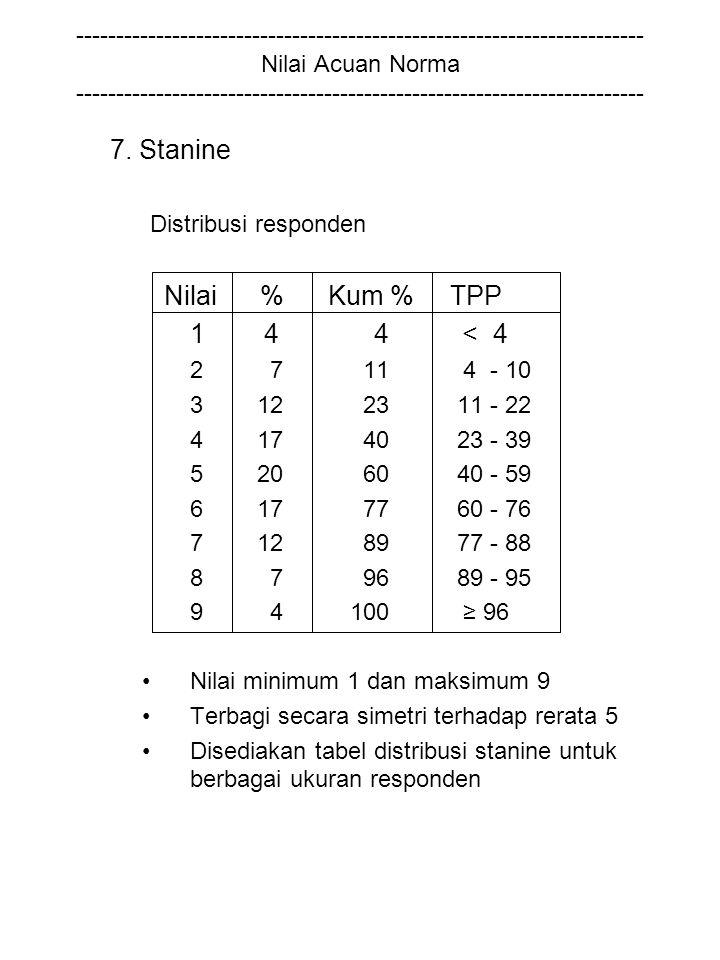7. Stanine Nilai % Kum % TPP 1 4 4 < 4