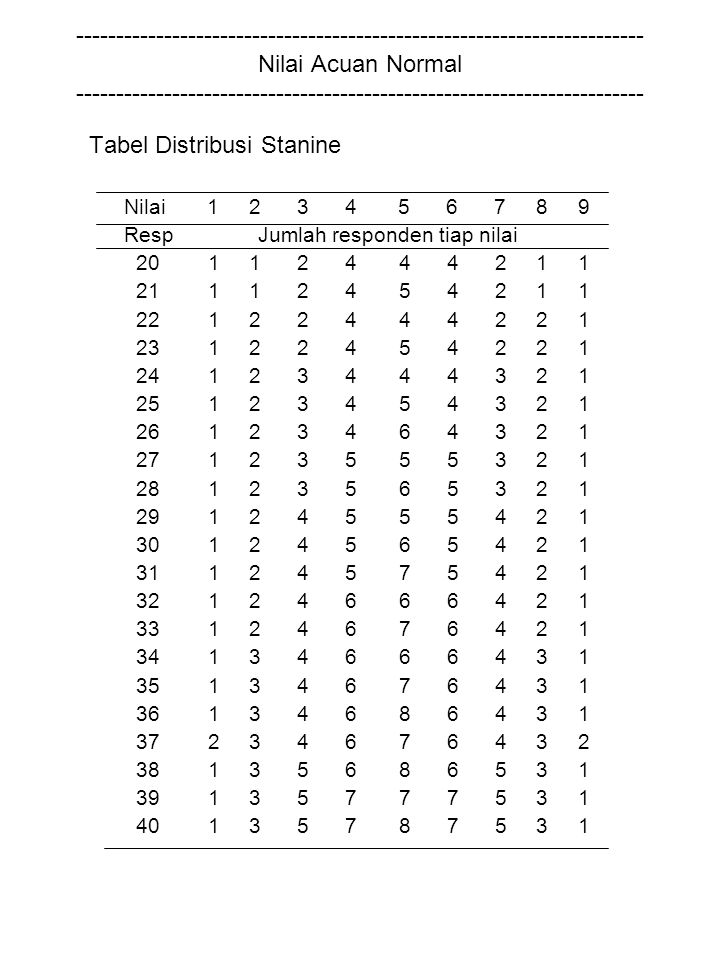Tabel Distribusi Stanine