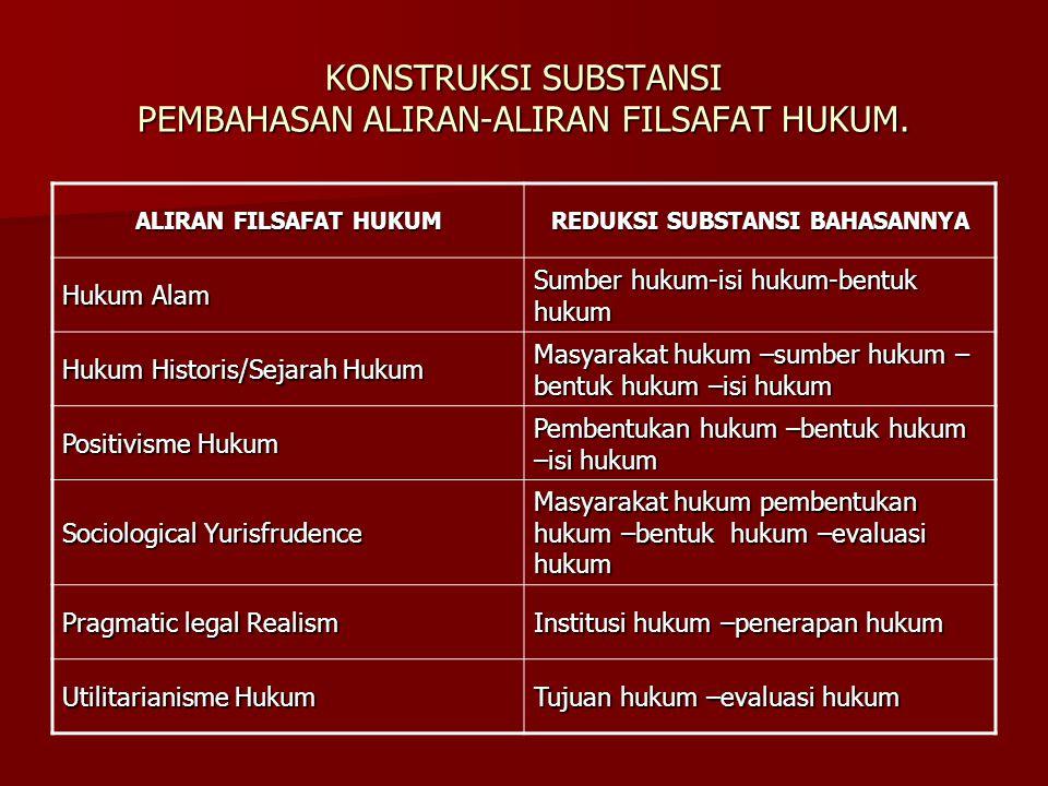 KONSTRUKSI SUBSTANSI PEMBAHASAN ALIRAN-ALIRAN FILSAFAT HUKUM.