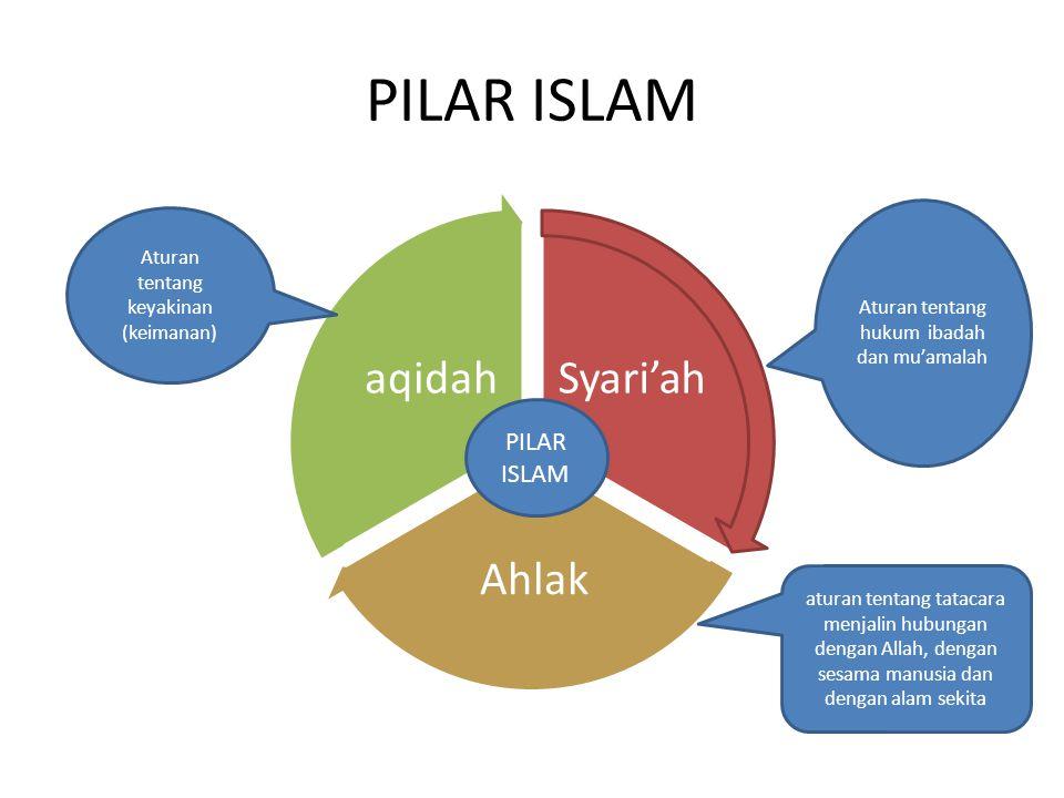 PILAR ISLAM PILAR ISLAM Aturan tentang keyakinan (keimanan)