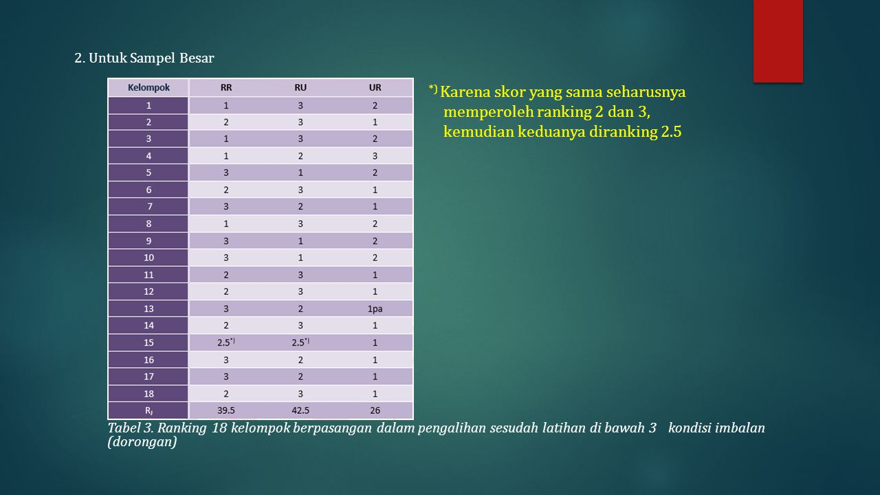 *) Karena skor yang sama seharusnya memperoleh ranking 2 dan 3,