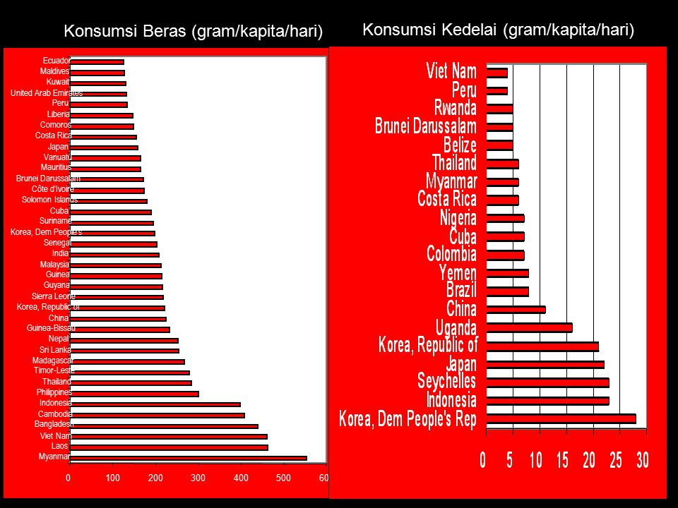 Konsumsi Beras (gram/kapita/hari) Konsumsi Kedelai (gram/kapita/hari)
