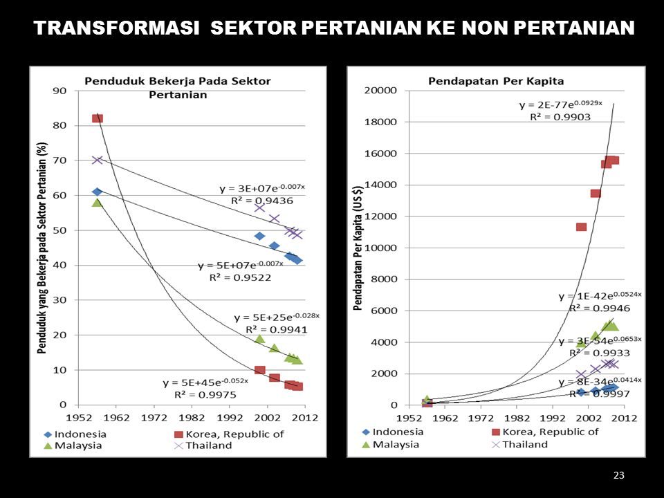 TRANSFORMASI SEKTOR PERTANIAN KE NON PERTANIAN