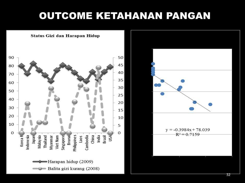 OUTCOME KETAHANAN PANGAN