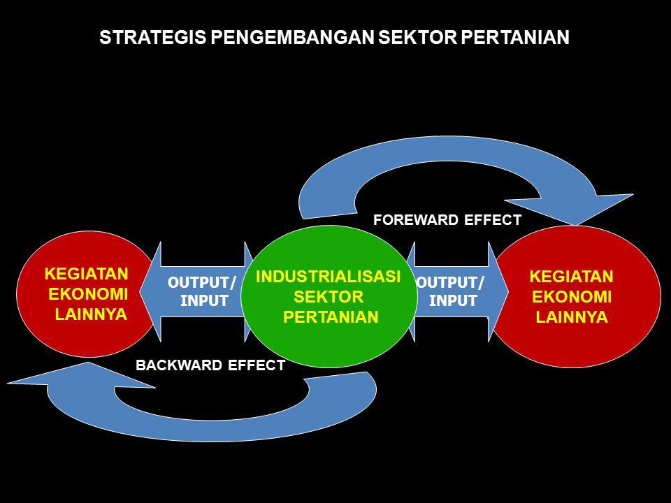 STRATEGIS PENGEMBANGAN SEKTOR PERTANIAN