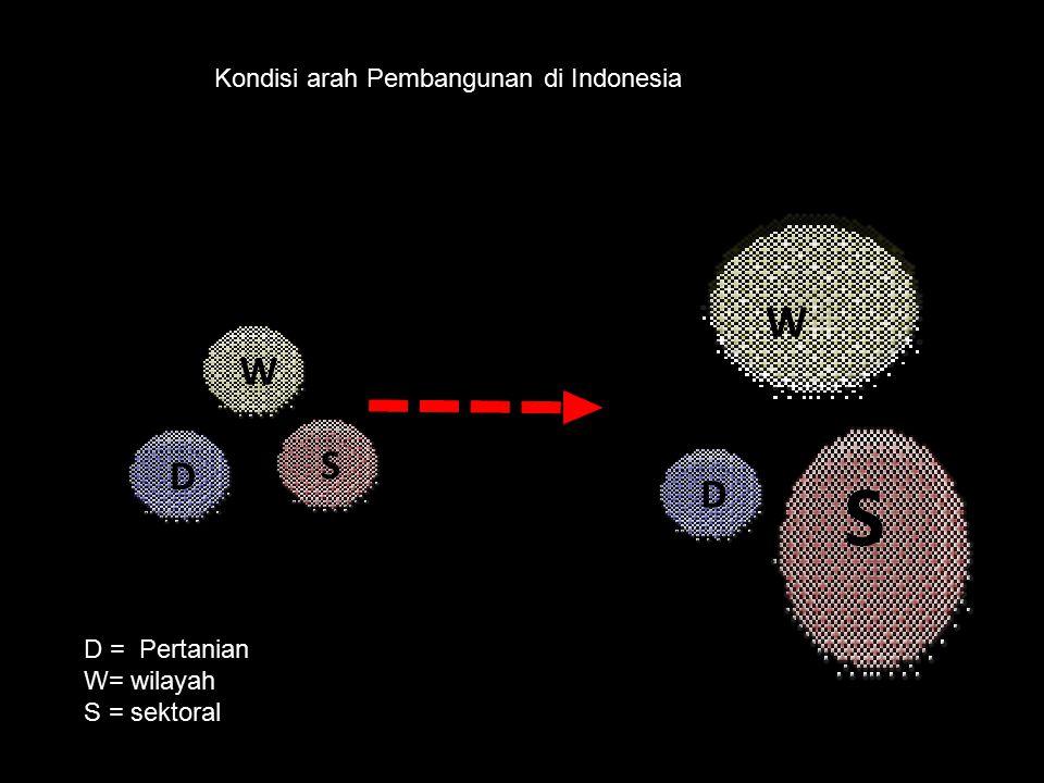 S W W S D E D Kondisi arah Pembangunan di Indonesia D = Pertanian