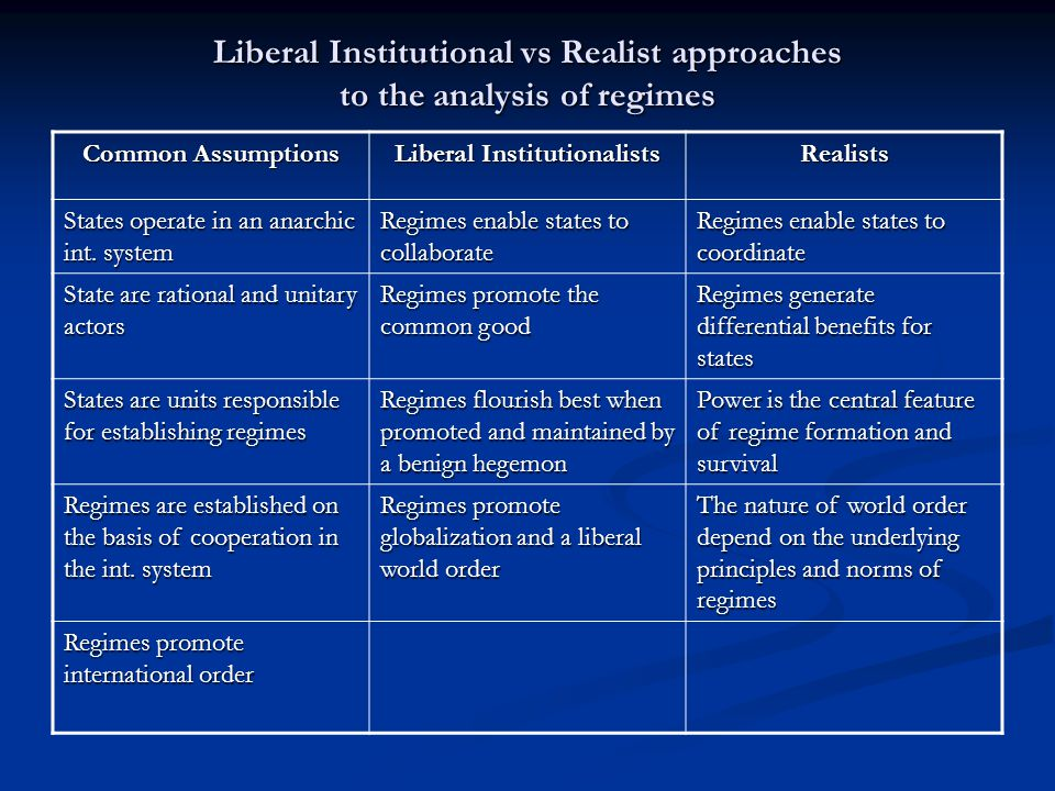 Liberal Institutional vs Realist approaches to the analysis of regimes