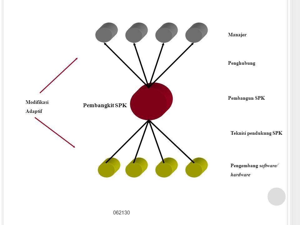 Pembangkit SPK Manajer Penghubung Pembangun SPK Modifikasi Adaptif