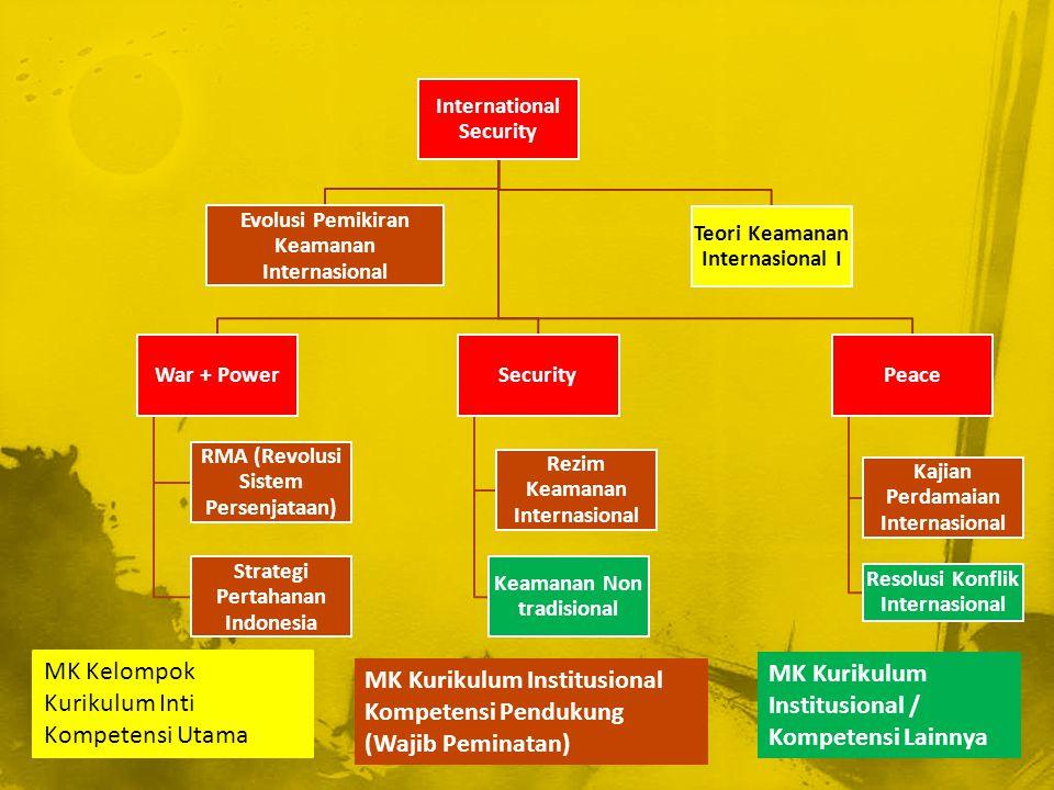 MK Kelompok Kurikulum Inti Kompetensi Utama