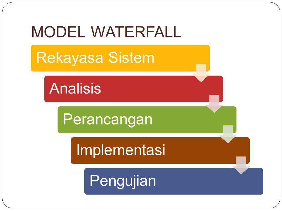 MODEL WATERFALL Rekayasa Sistem Analisis Perancangan Implementasi