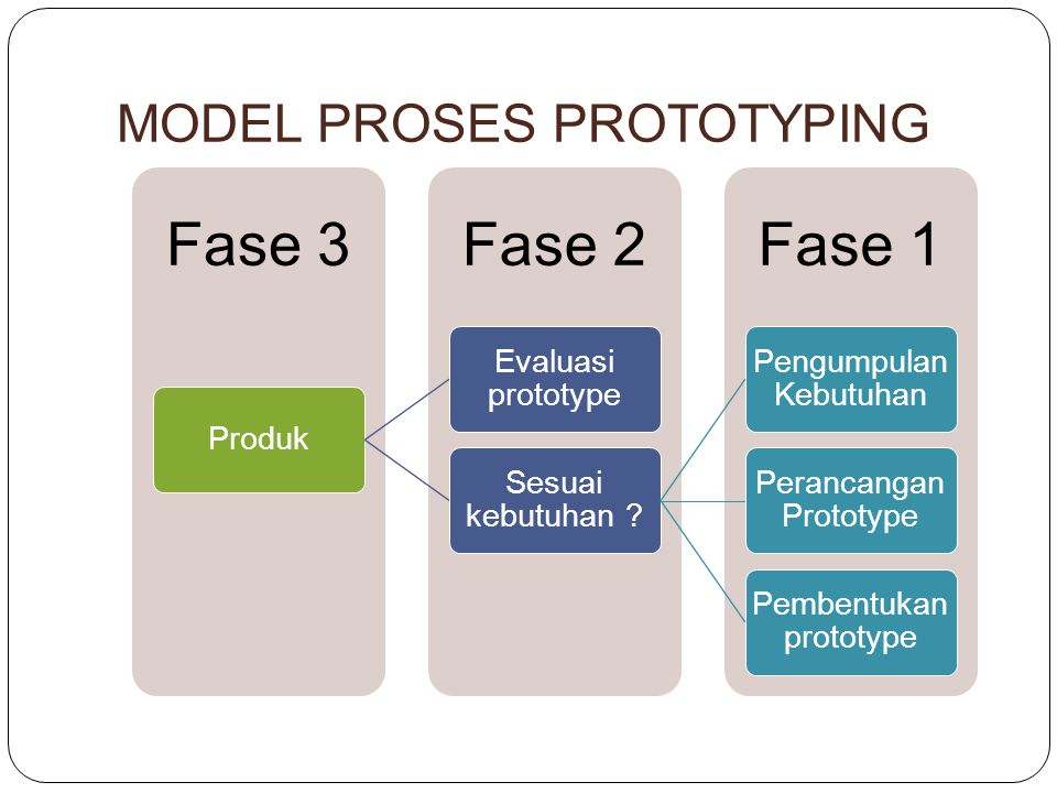 MODEL PROSES PROTOTYPING