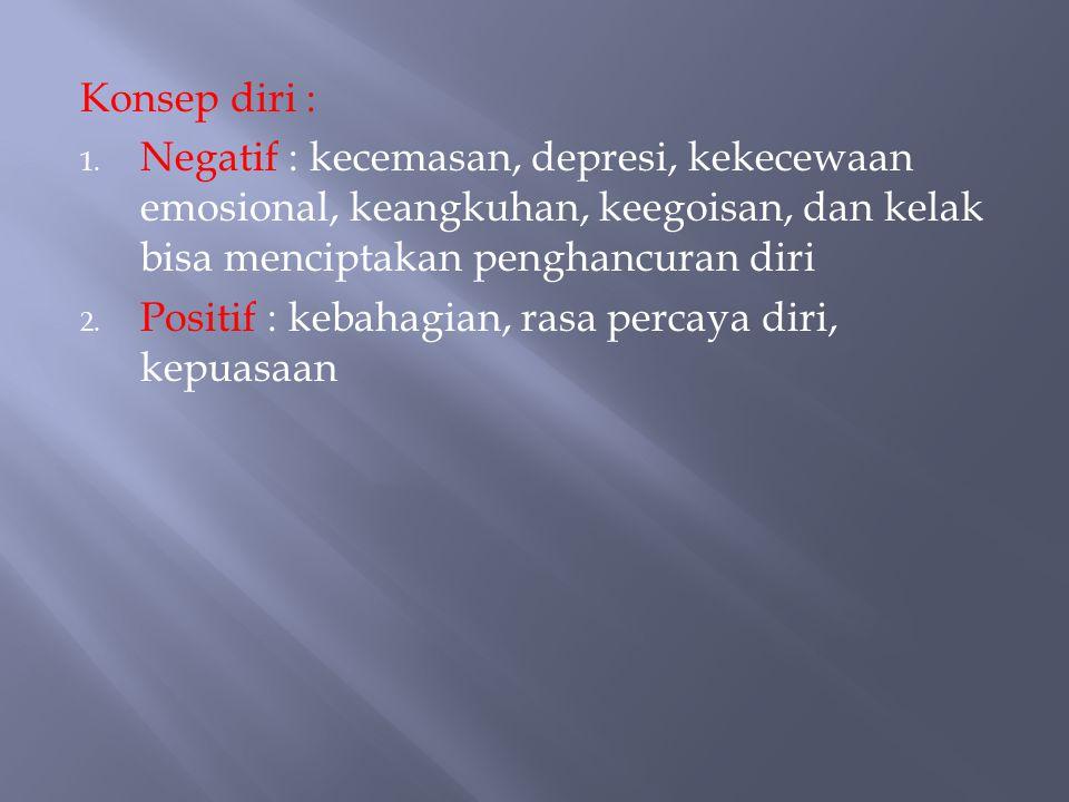 Konsep diri : Negatif : kecemasan, depresi, kekecewaan emosional, keangkuhan, keegoisan, dan kelak bisa menciptakan penghancuran diri.
